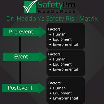 Hazard event matrix