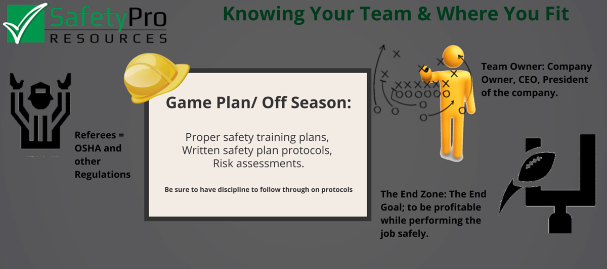 Team safety self-awareness