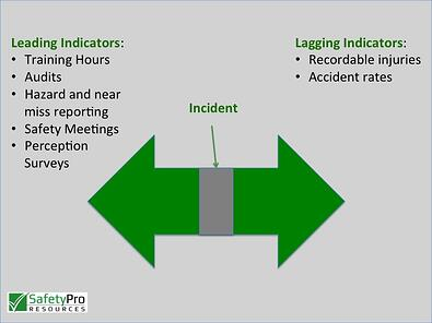 how to use leading indicators to measure safety