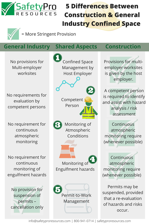 5_Differences_Between_Construction__General_Confined_Space_Rules